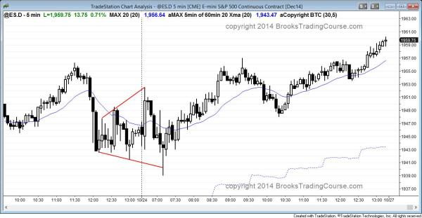 Emini expanding triangle bottom that led to a swing trade for the Emini and stock market bulls