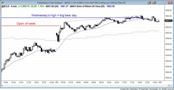 Strong bull trend price action for day traders after yesterday's bull trend reversal