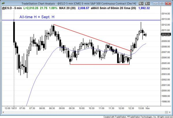 breakout to an all-time high in the emini, despite the trading range price action