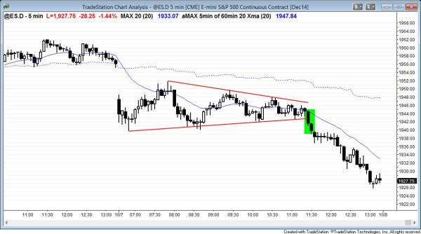 Triangle price action for day trading scalps and then bear breakout for swing traders