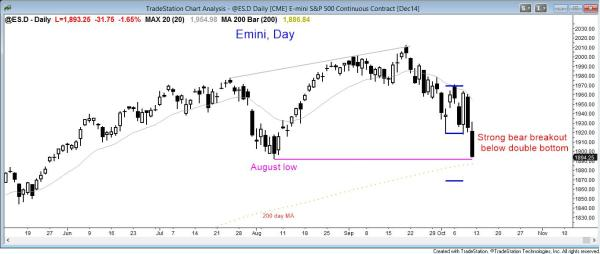 The daily SP500 Emini chart broke below a double bottom and is in a bear trend for swing traders