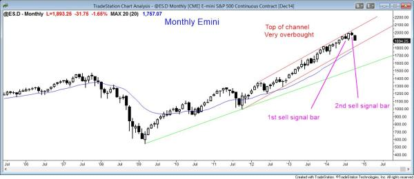 The monthly sp500 emini is having a strong bear trend reversal for swing trading