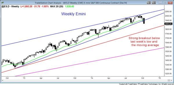 The weekly s&p500 Emini chart is having a strong bear breakout and bear trend reversal for swing traders