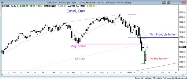 The daily Emini chart had a parabolic sell climax, but it had a trend reversal up with an island bottom