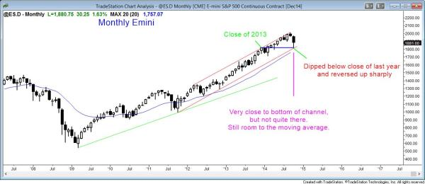 The monthly Emini candle chart is finding support for swing traders at the bottom of the channel and at the close of 2013