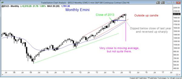 emini had an outside up candle and an all time high on the monthly chart