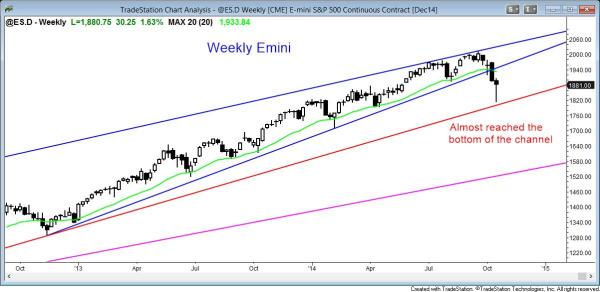 The weekly Emini chart reversed up from the bottom of the channel, but the candle has a bear body