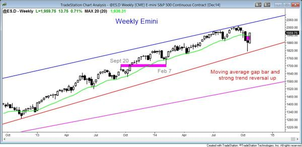 The weekly Emini chart had a strong bull reversal up above last week's moving average gap bar (gap between the bar and the moving average)