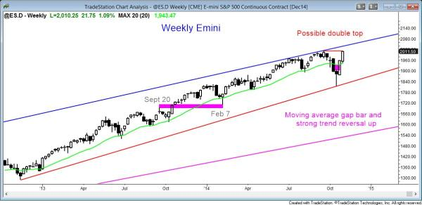 the weekly emini candle chart might form a double top at the all time high