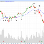 Apple-AAPL-Daily-Chart-with-50-day-EMA