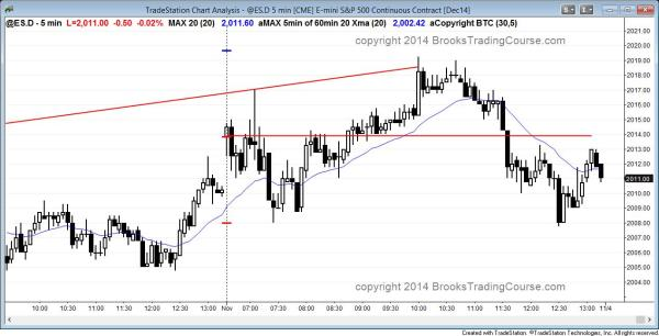 emini trading range day with measured moves based on the open and breakouts for day traders