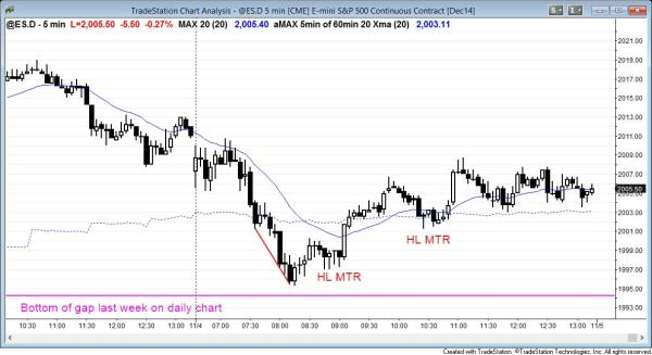 the Emini reversed up after testing last week's gap on the daily chart.
