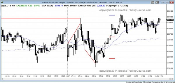 The Emini tested yesterday's low and high and formed a trading range day.