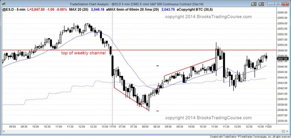 Opening reversal at 60 min moving average and then failed breakout above top of weekly channel
