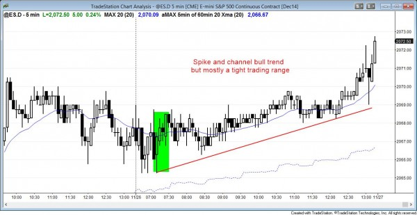 Spike and channel bull trend day in the Emini and a tight trading range. New all-time high.