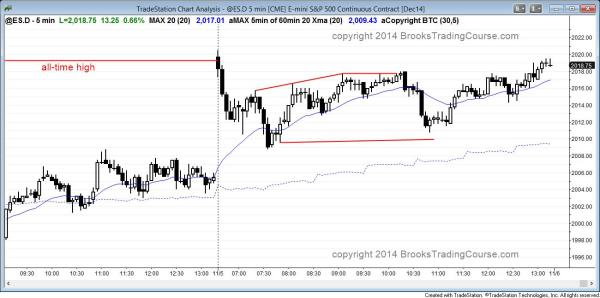 Failed breakout of the all time high in the emini, and then a trading range day