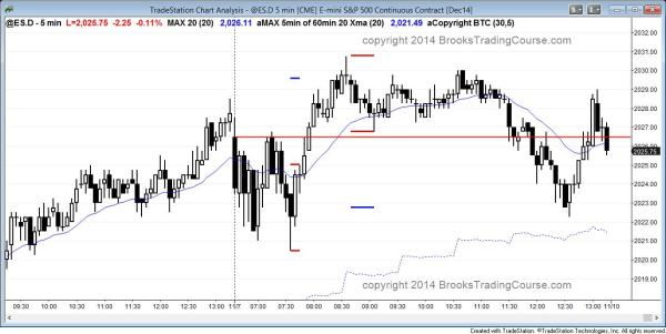 The Emini tested above the all time high but closed near the open and created another doji candle on the daily chart