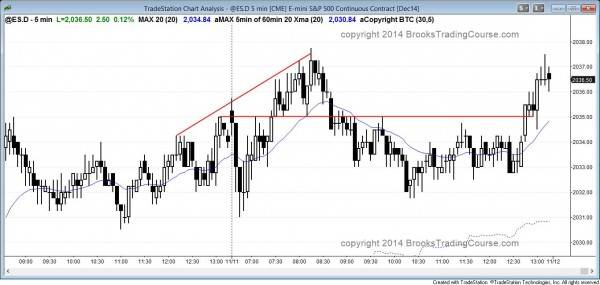 the emini tested yesterday's low repeatedly and was a quiet trading range day that closed near its high