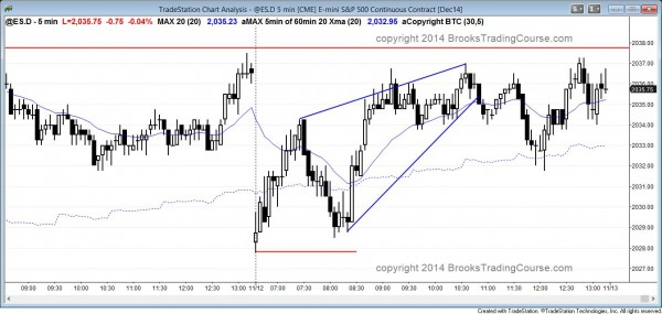 The emini reversed up from a double bottom and then had two legs down from a wedge top