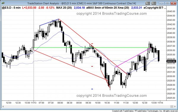 Emini wedge top and then wedge bottom and then a doji close and trading range day