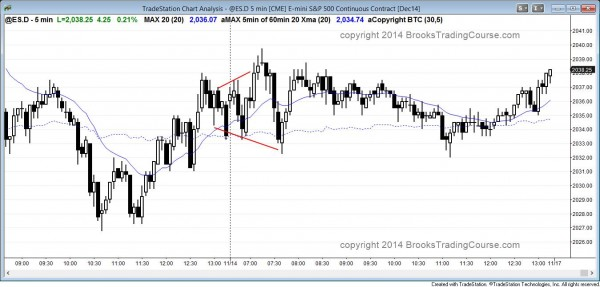 expanding triangle and a trading range day for day trading scalpers in the EMini