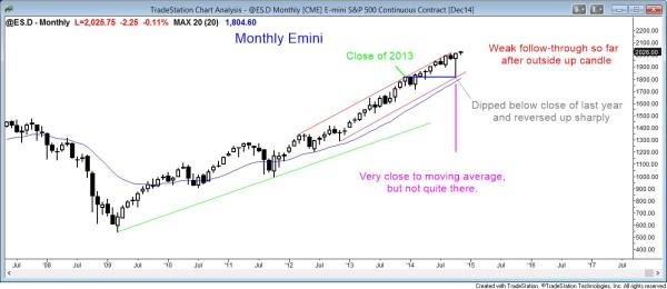 Weak follow-through buying in strong bull trend after last month's strong bull reversal