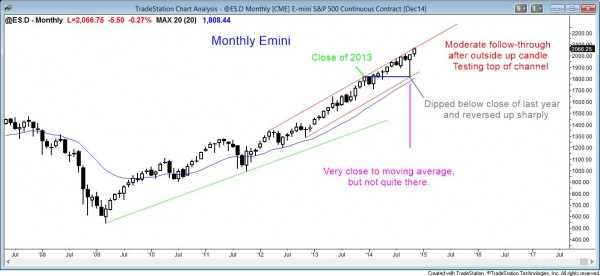Monthly Emini is testing the top of the bull trend channel