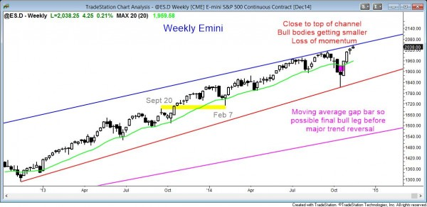 The weekly Emini chart is losing momentum at the top of the bull trend channel
