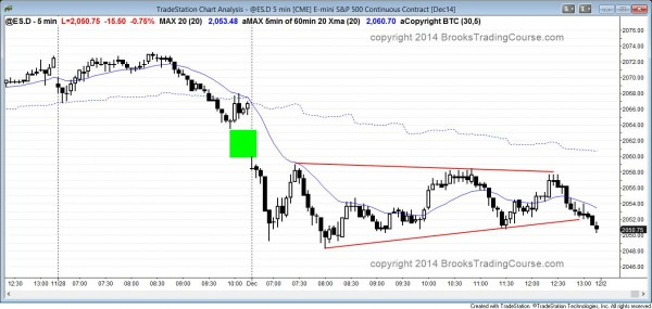 Island top on the daily chart, triangle in the Emini on 5 min chart