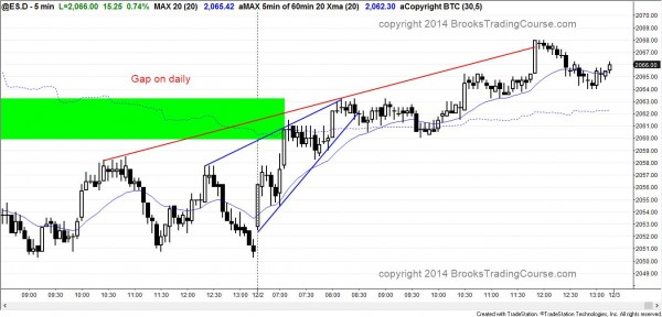 Broad bull channel and closed gap Emini