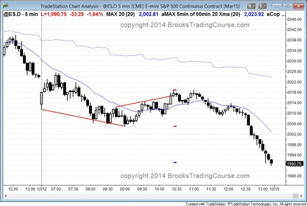 Bear trend day and breakout below support on the daily candle chart of the Emini
