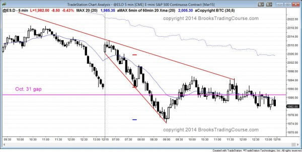 Emini consecutive sell climaxes and then a major trend reversal after closing gap on daily candle chart