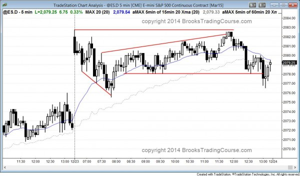 Failed breakout above yesterday's high and then a wedge opening bull trend reversal in the Emini