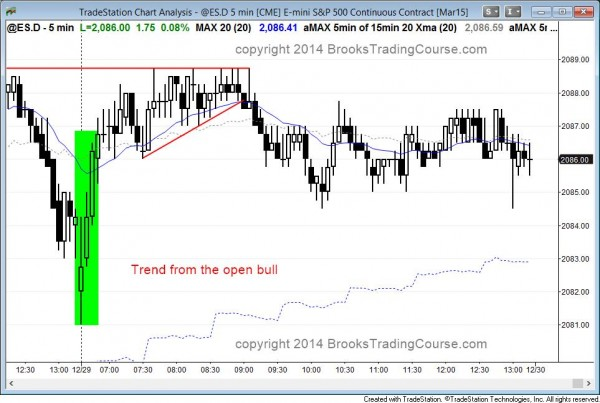 Double top with the all time high in the Emini