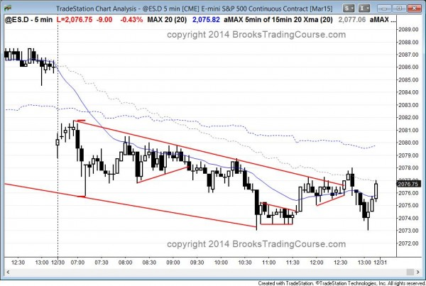 the emini had a broad bear channel that reversed up at the bottom of a 2 day channel