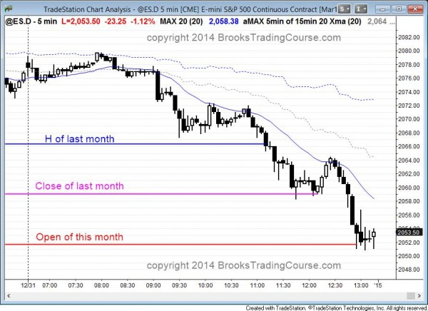 Bear trend day and consecutive sell climaxes in the Eminii.