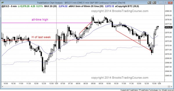 Failed breakout to a new all time high in the emini
