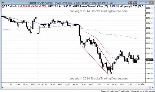 Strong bear breakout and then a wedge bottom trend reversal in the emini
