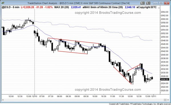 Emini bear trend channel and then sell climax and bull trend reversal