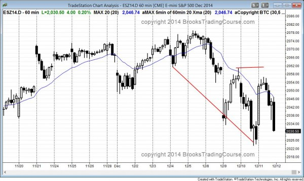 Double top bear flag or 2nd leg up after a wedge bottom on the 60 minute candle chart of the emini