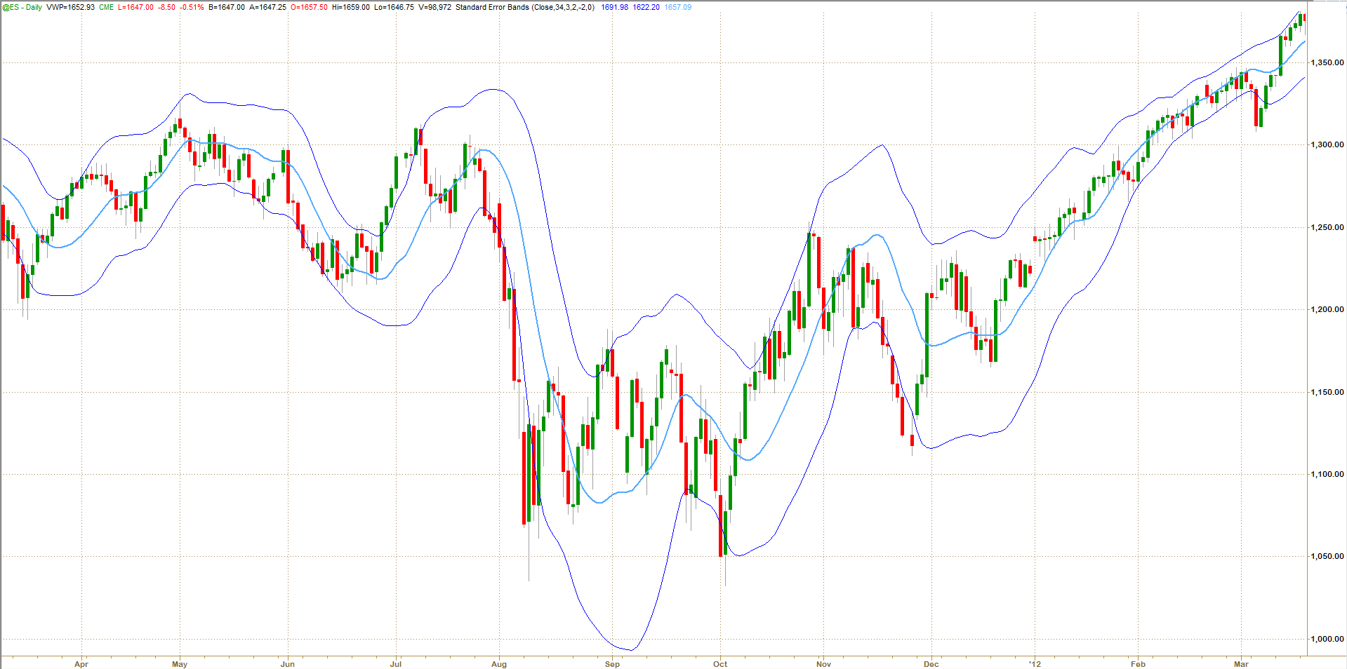 What do narrow bollinger bands mean
