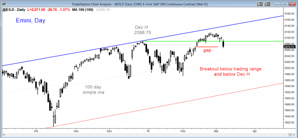 Emini market analysis weekly report for March 7, 2015, head and shoulders top on daily chart