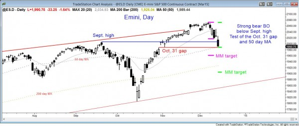 Strong bear breakout after an expanding triangle top and bear trend reversal in the Emini candle chart.