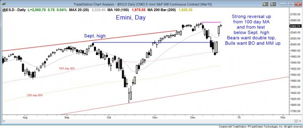market analysis and weekly report on December 20, 2014 of the daily emini showing a strong reversal up from the 100 day moving average