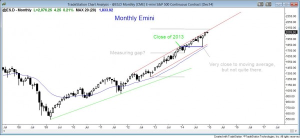 Strong bull trend on the monthly emini chart. possible measured move target just above.