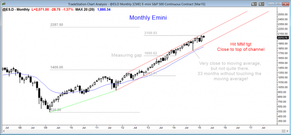 Emini market analysis weekly report for March 7, 2015, monthly chart buy climax