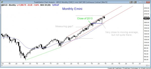 Failed breakout above outside up candle on the monthly candle chart of the S&P500 Emini