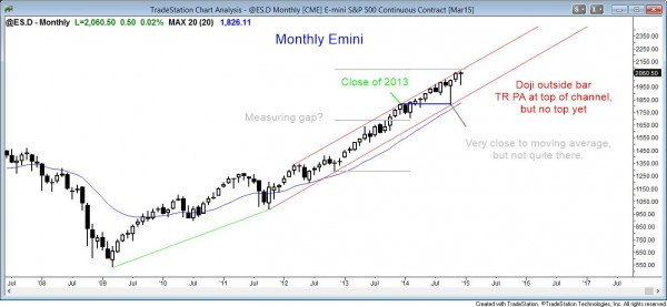 market analysis and weekly report on December 20, 2014 showing a doji outside candle on the monthly emini chart