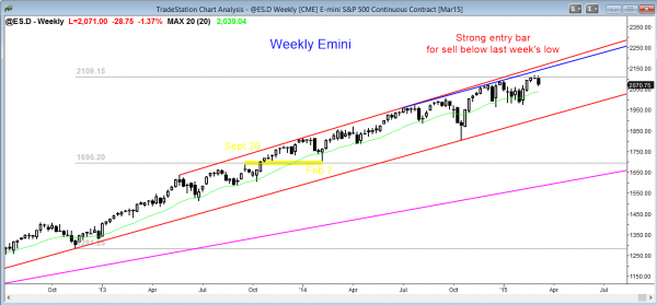 Emini market analysis weekly report for March 7, 2015,  weekly chart has strong sell entry bar