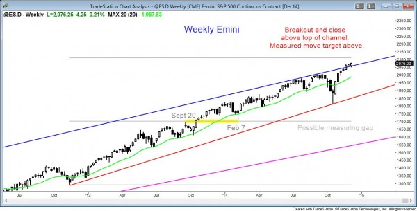 The weekly emini chart is in a strong bull trend and it is testing the top of the bull trend channel.